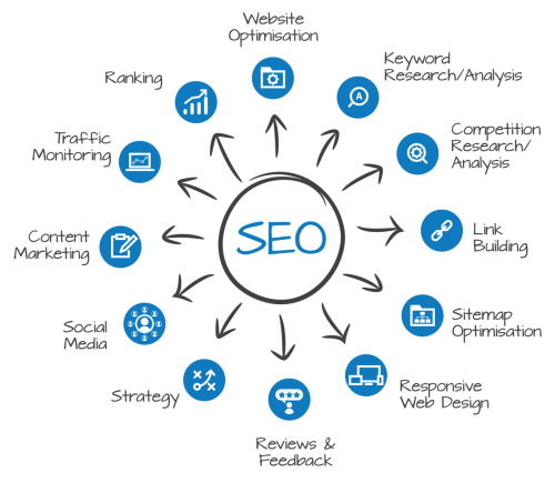 affordable SEO Gold Coast